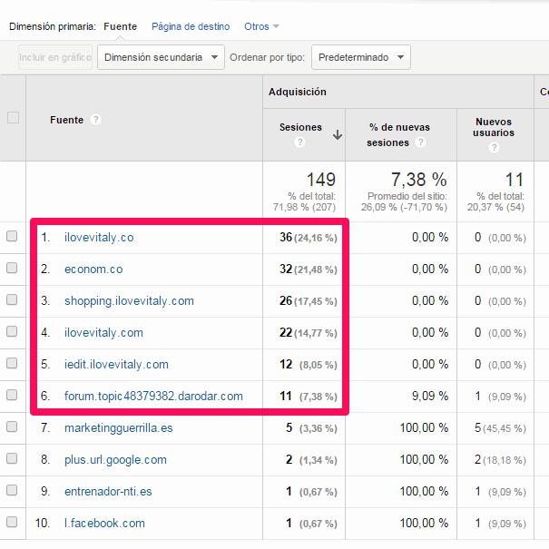 Mi página tiene demasiadas visitas desde Rusia